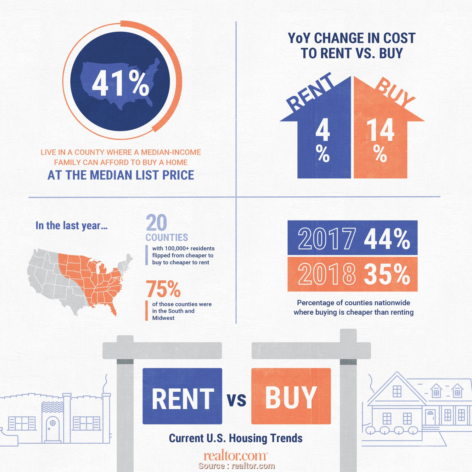 Q Molteni Lettings, Costoso July 2018 Rent Vs, Report: Home Prices Rise Three Times Faster