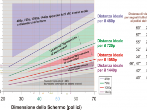 distanza divano tv 32 pollici TELEVISORI al PLASMA full HD e HD-ready [Archivio], Pagina 19, Hardware Upgrade Forum Maestoso 4 Distanza Divano Tv 32 Pollici